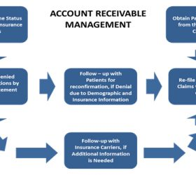 Elucidating On The Process Of Accounts Receivable Management by Receivables Performance Management Reviews